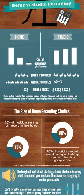 Home Studio vs Professional Studio Info graph
