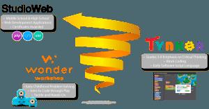 Spiraled Technology Skills Curriculum from Sunburst Digital: Teach Coding, Programming and More!