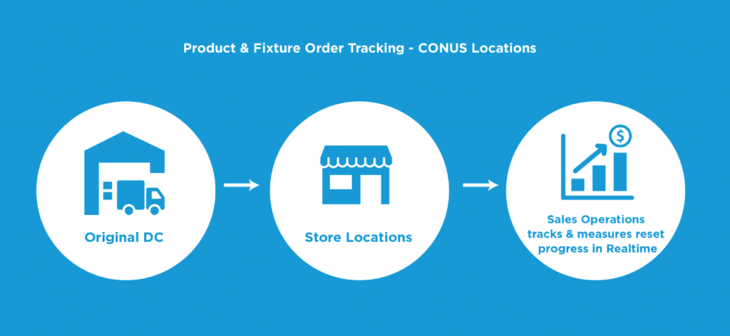 Product and Fixture Order Tracking - CONUS Locations