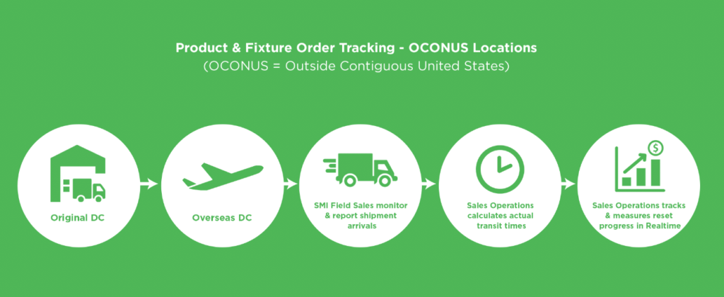 Product and Fixture Order Tracking - OCONUS (Outside Contiguous United States) Locations