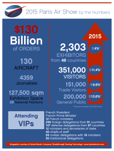 2015 Paris Air Show Infographic--the show by the numbers