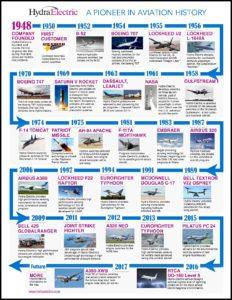 Hydra-Electric Timeline