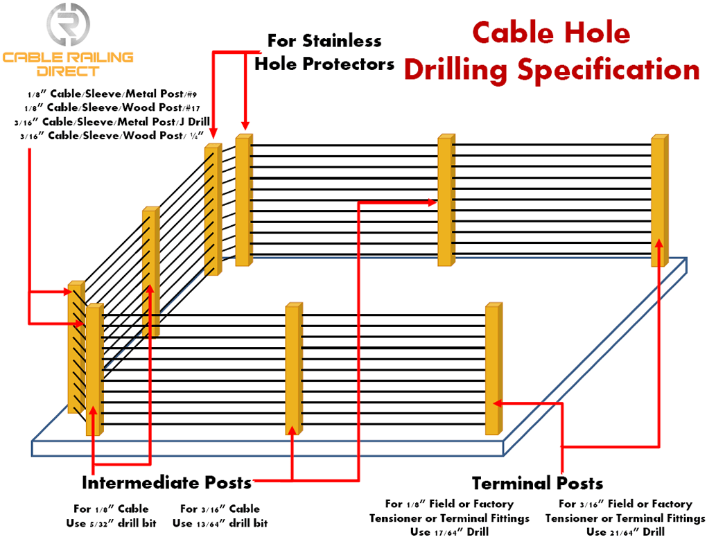 cable Hole Drilling Specification