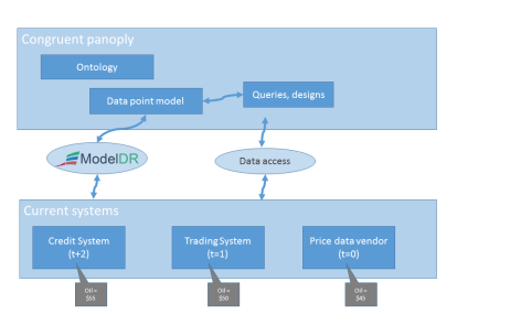 Data point model based architecture diagram.