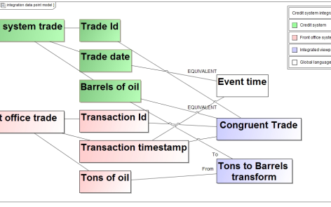 Integrated data point model diagram.