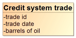 Trade structure of credit system diagram.