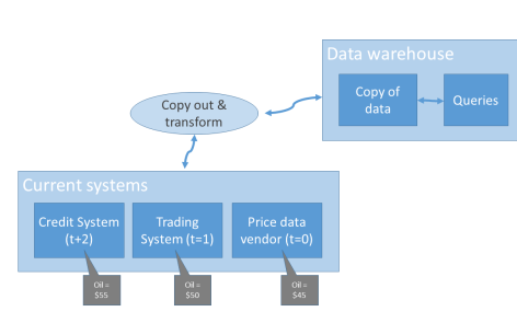 Data warehouse based architectural diagram.