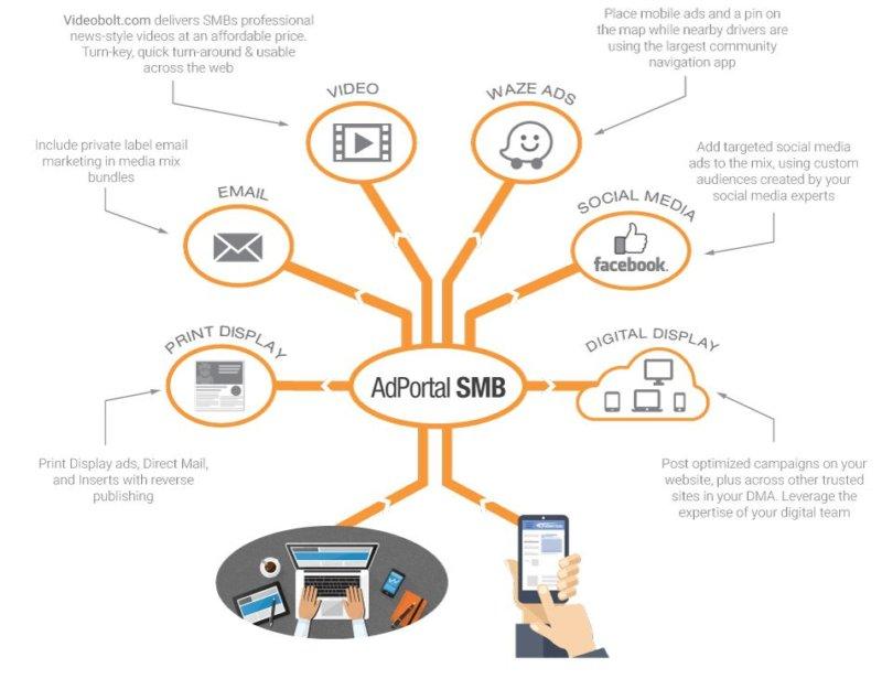 iPublish AdPortal Retail