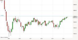 GBP/USD - Econ Alerts