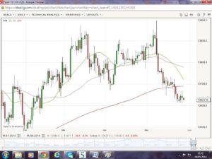 EUR/USD - Econ Alerts