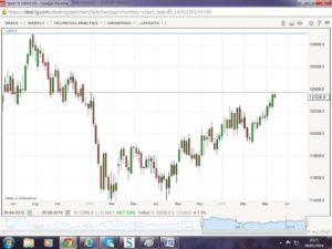 GBP/EUR - Econ Alerts