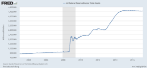 Federal Reserve Balance Sheet - econ alerts
