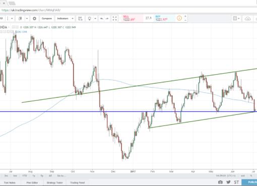XAU/USD - Econ Alerts