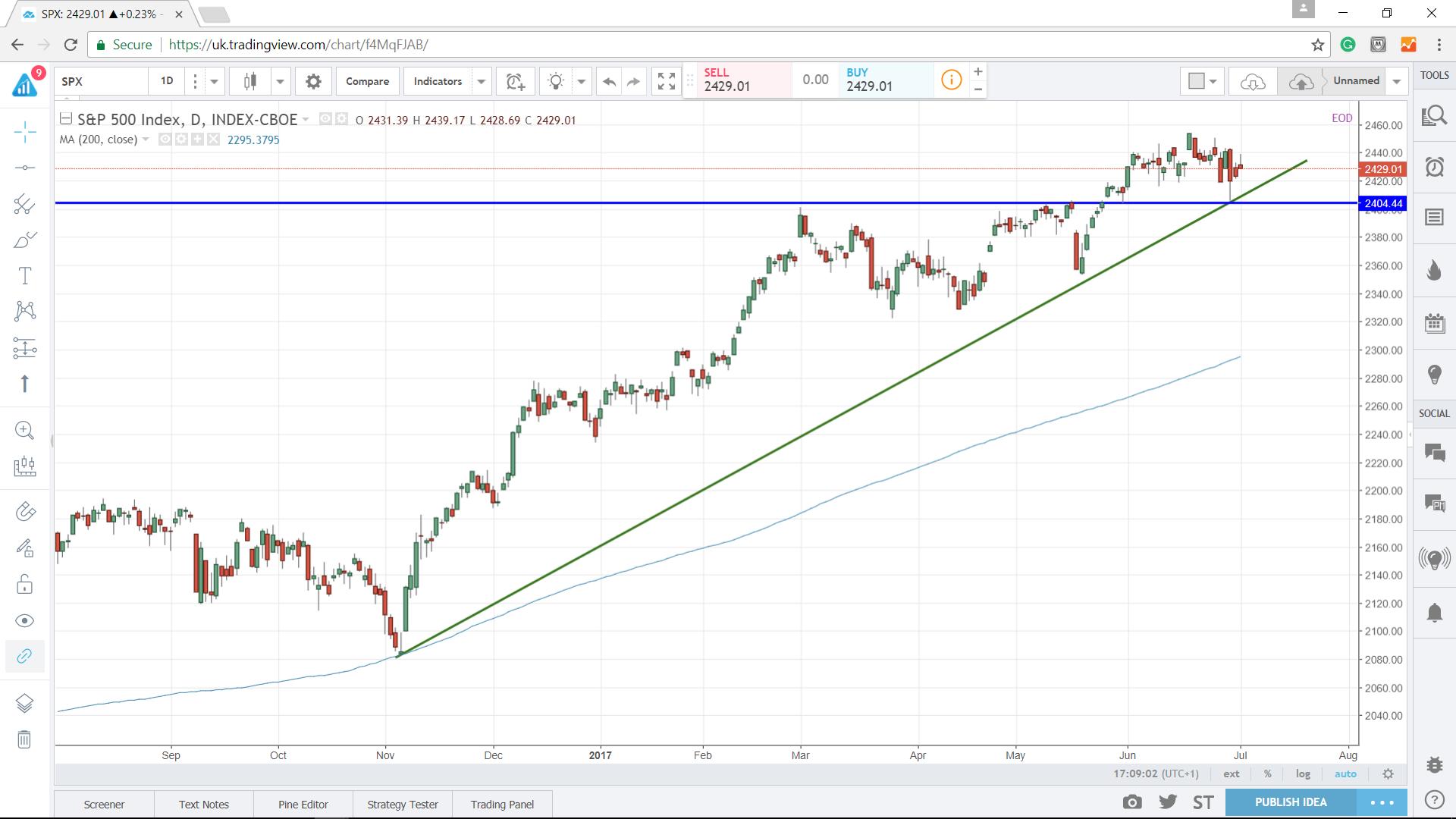 S&P500: SPX - Econ Alerts