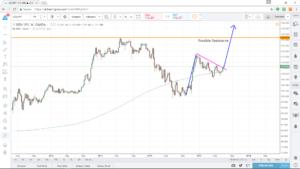 USD/JPY Bullish Flag Pattern - Econ Alerts