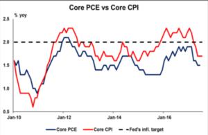 Core PCE vs Core CPI - Econ Alerts