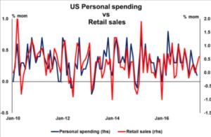 US Personal spending vs Retail sales - Econ Alerts