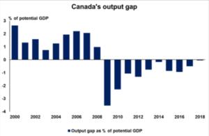 Canada's output gap - Econ Alerts