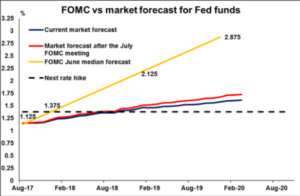 FOMC vs market forecast for Fed funds - Econ Alerts