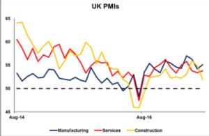 UK PMI's - Econ Alerts