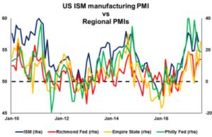 US ISM manufacturing PMI vs Regional PMI's - Econ Alerts