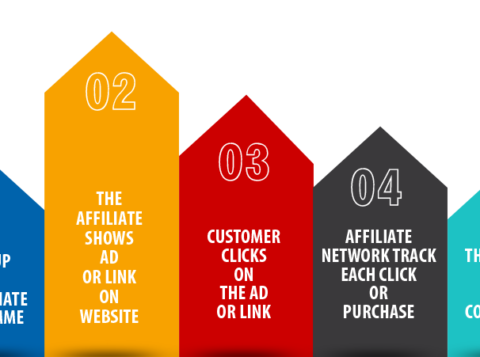 affiliate marketing | Econ Alerts