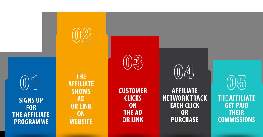 affiliate marketing   Econ Alerts