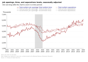 US JOLTS job openings - Econ Alerts