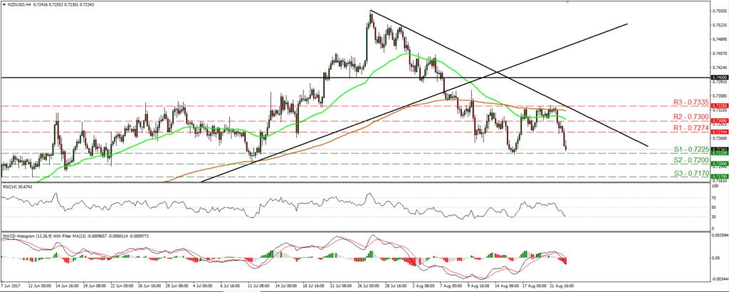 NZD/USD - Econ Alerts