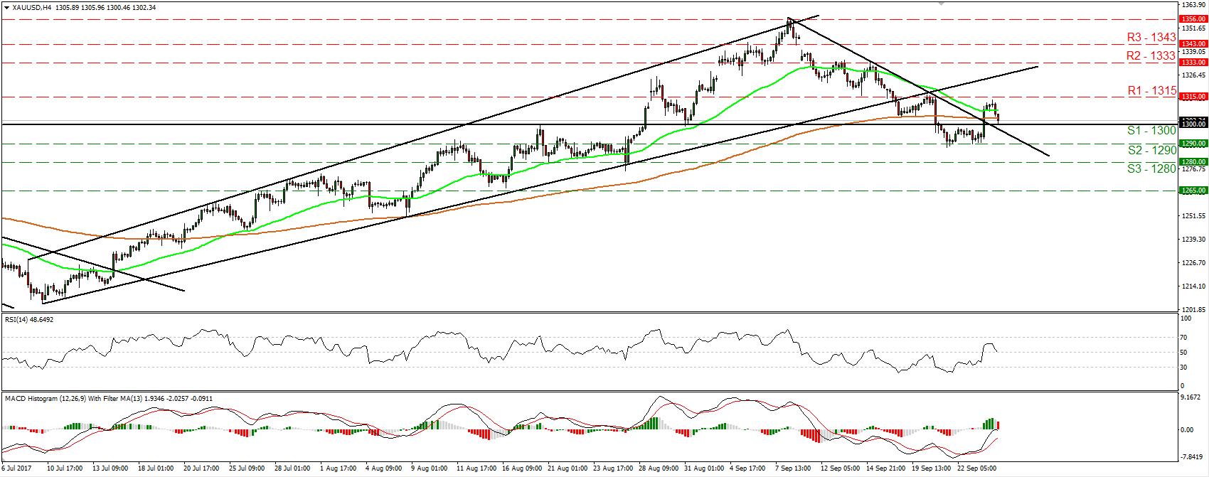 XAU/USD H4 26/09/2017 | Econ Alerts