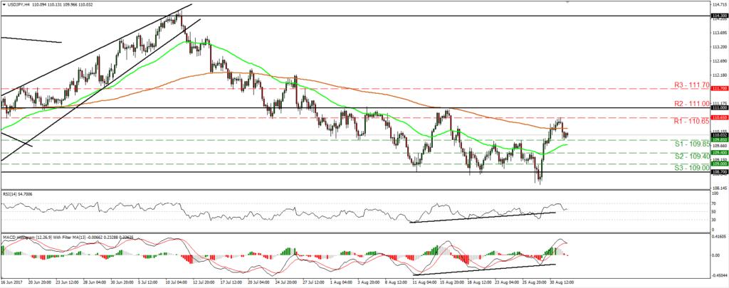 USD/JPY 01/09/17 | Econ Alerts