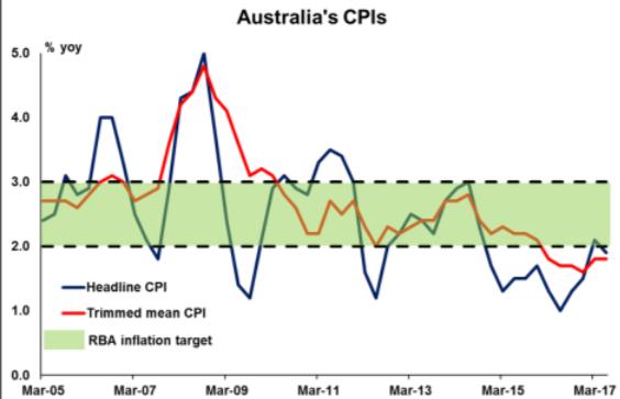 Australia's CPI   Econ Alerts