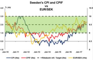 Sweden's CPI and CFIF vs EUR/SEK   Econ Alerts