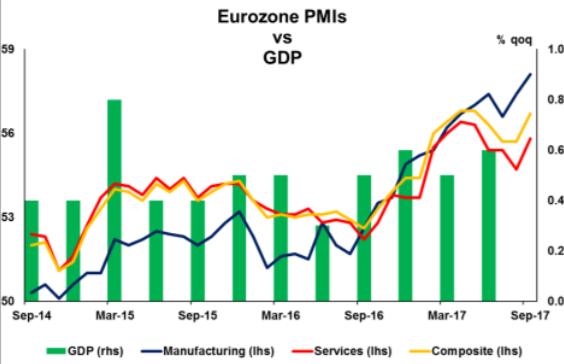 Eurozone PMI vs GDP   Econ Alerts