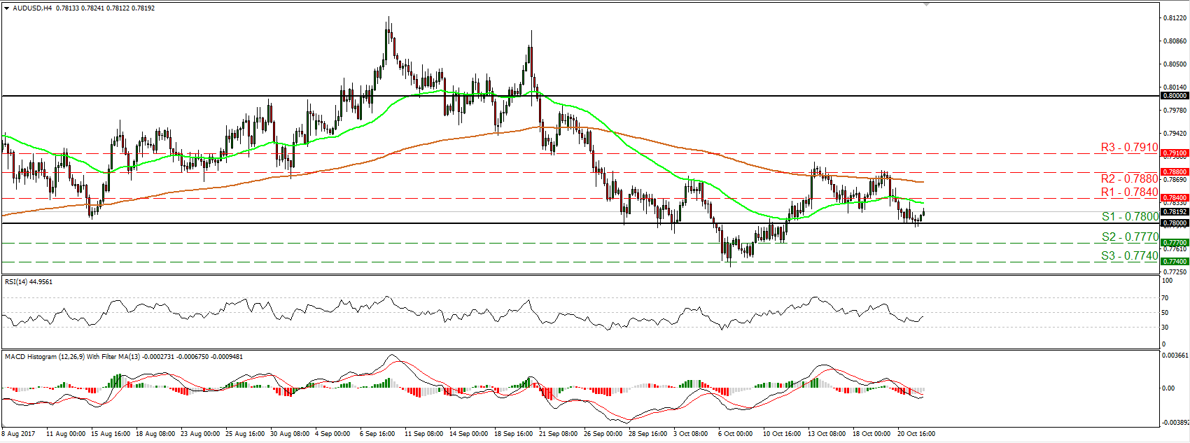 AUD/USD 24 Oct 2017 | Econ Alerts