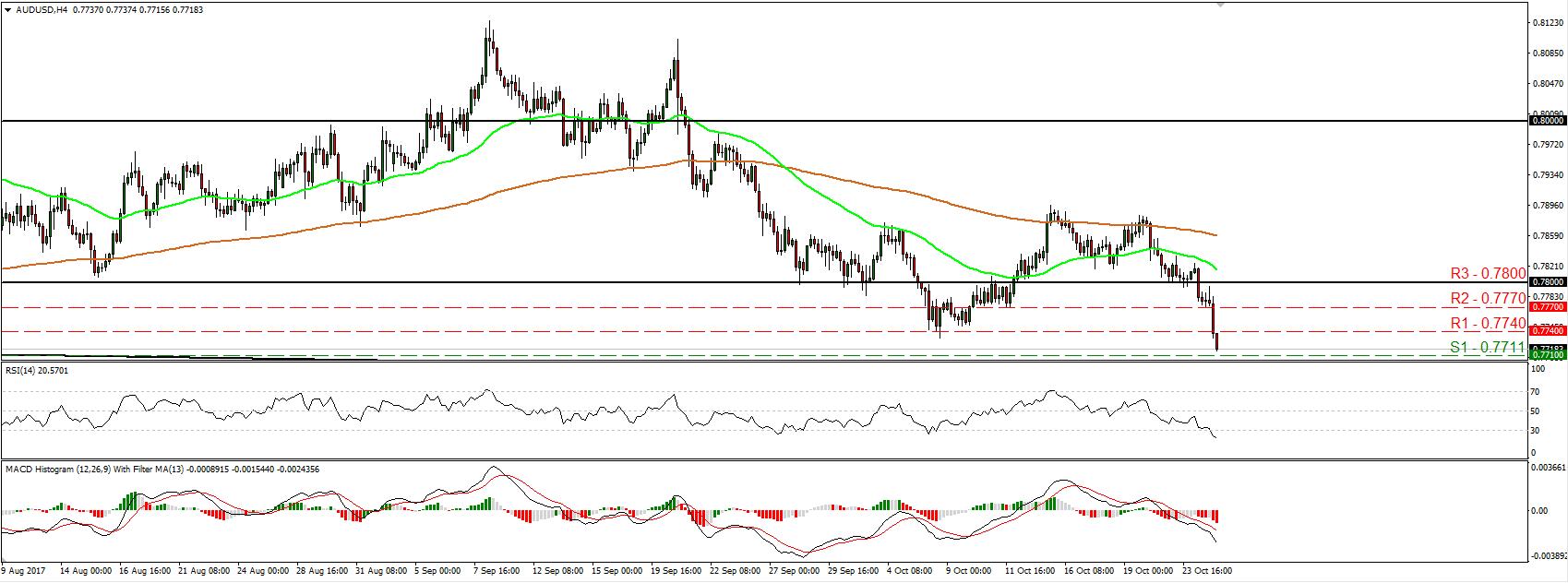 AUD/USD 25 Oct 2017 | Econ Alerts