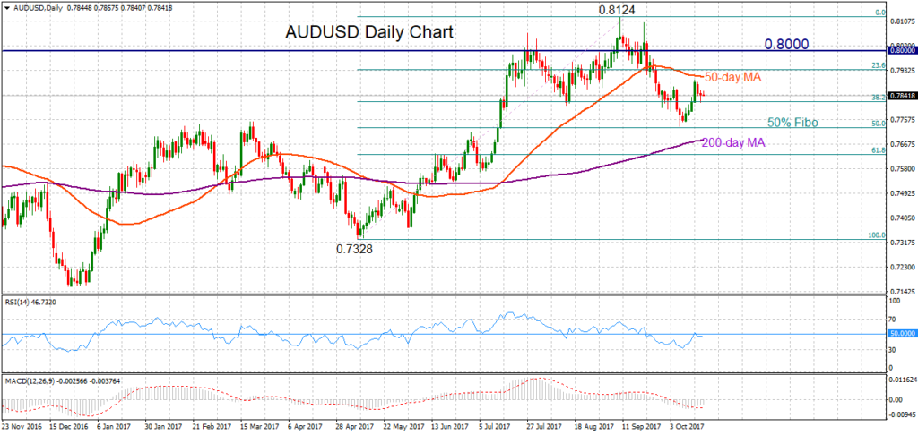 AUD/USD, Daily 18oct2017   Econ Alerts