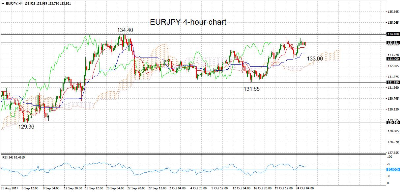 EUR/JPY, H4 25 Oct 2017 | Econ Alerts
