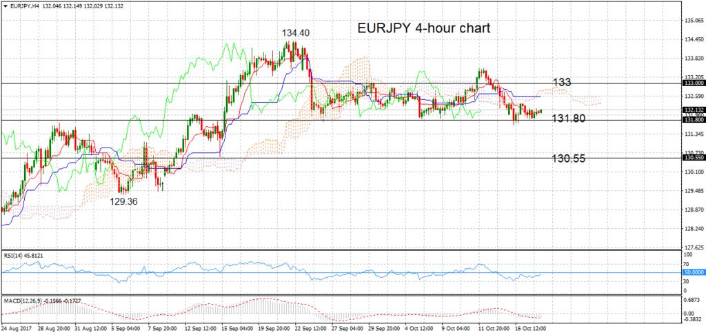 EUR/JPY, H4 18oct2017   Econ Alerts