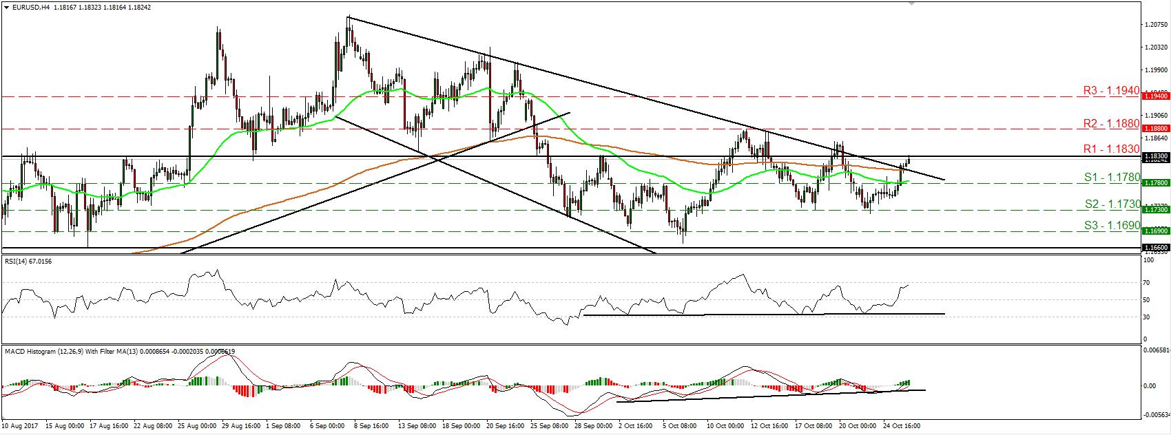 EUR/USD 26 Oct 2017   Econ Alerts