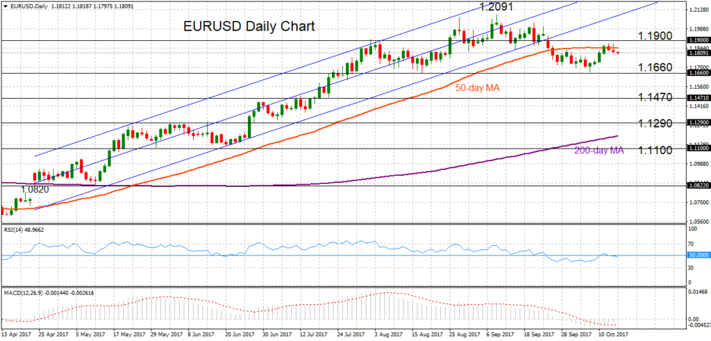 EUR/USD Daily 16/10/2017 | Econ Alerts