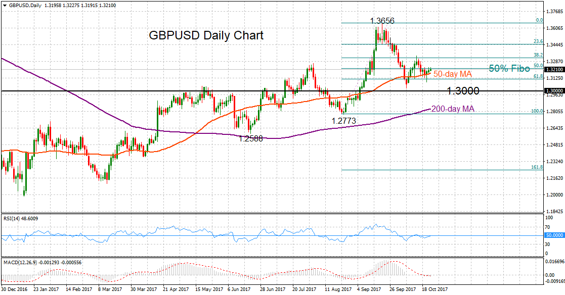 GBP/USD Daily 24 Oct 2017   Econ Alerts