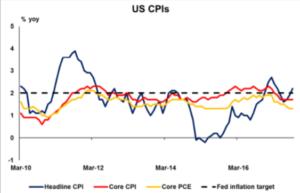 US CPI   Econ Alerts