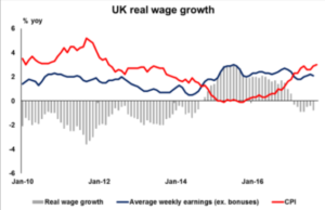 UK real wage growth   Econ Alerts