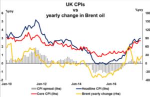 UK CPI vs yearly change in Brent oil   Econ Alerts