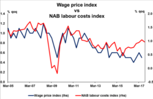 Wage price index vs NAB labour costs index   Econ Alerts