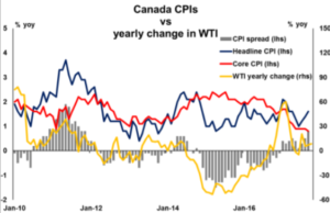 Canada CPI vs yearly change in WTI   Econ Alerts