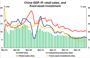 China GDP, IP, retail sales, and fixed asset investment   Econ Alerts