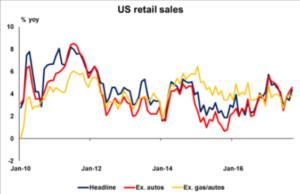 US retail sales   Eco Alerts