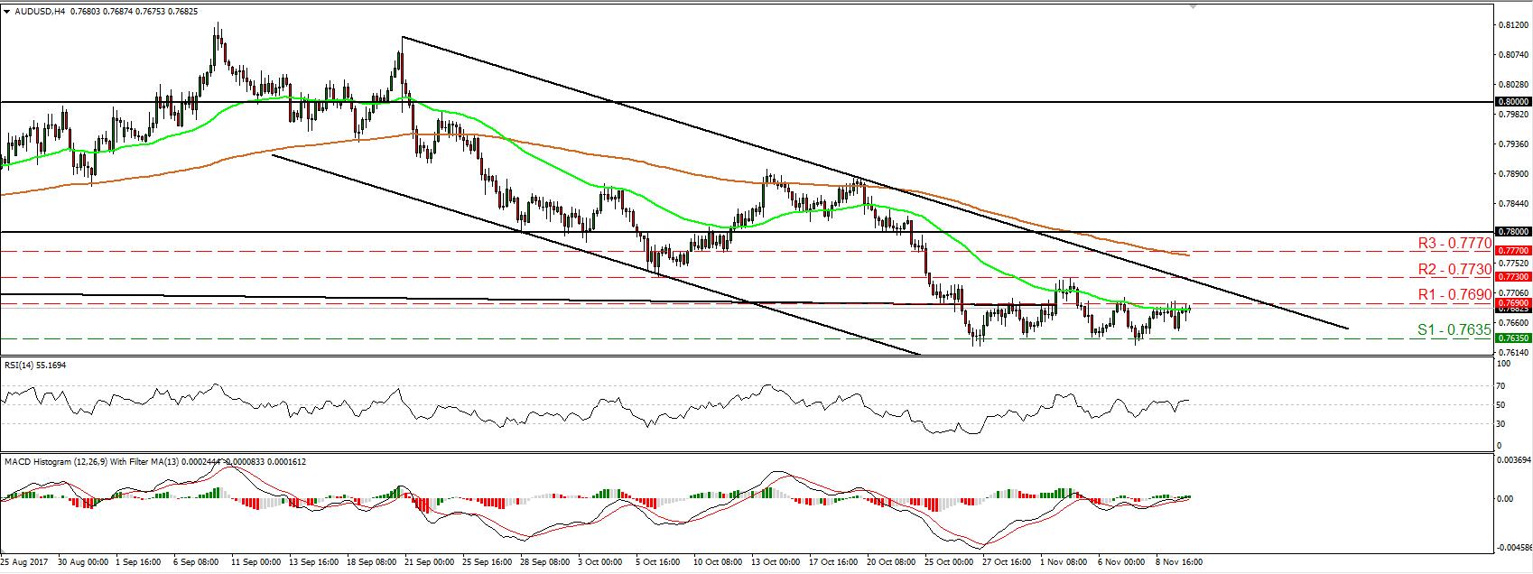 AUD/USD 10 Nov 2017   Econ Alerts